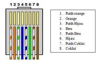 cara membuat kabel jaringan lan