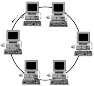 cara membuat jaringan warnet topologi ring